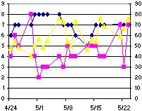 blue=mood, yellow=temperature, pink=productivity (apologies to kaliber10000)